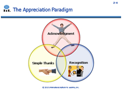 Appreciation Paradigm